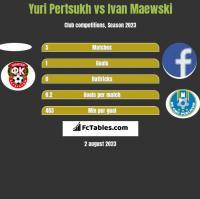 Yuri Pertsukh vs Ivan Maewski h2h player stats