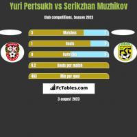Yuri Pertsukh vs Serikzhan Muzhikov h2h player stats