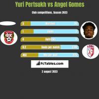 Yuri Pertsukh vs Angel Gomes h2h player stats