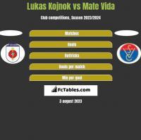 Lukas Kojnok vs Mate Vida h2h player stats