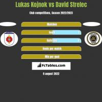 Lukas Kojnok vs David Strelec h2h player stats