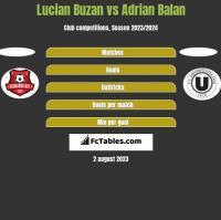 Lucian Buzan vs Adrian Balan h2h player stats
