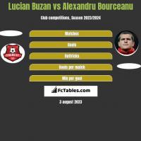 Lucian Buzan vs Alexandru Bourceanu h2h player stats