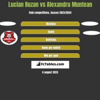 Lucian Buzan vs Alexandru Muntean h2h player stats