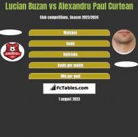 Lucian Buzan vs Alexandru Paul Curtean h2h player stats