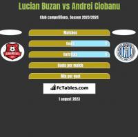 Lucian Buzan vs Andrei Ciobanu h2h player stats
