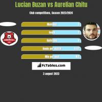 Lucian Buzan vs Aurelian Chitu h2h player stats