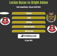 Lucian Buzan vs Bright Addae h2h player stats
