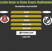 Lucian Buzan vs Bruno Arauzo Chalkiadakis h2h player stats