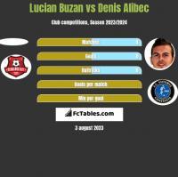 Lucian Buzan vs Denis Alibec h2h player stats