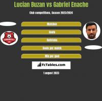 Lucian Buzan vs Gabriel Enache h2h player stats