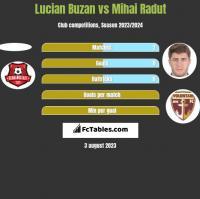 Lucian Buzan vs Mihai Radut h2h player stats