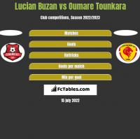 Lucian Buzan vs Oumare Tounkara h2h player stats