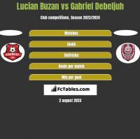 Lucian Buzan vs Gabriel Debeljuh h2h player stats