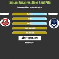 Lucian Buzan vs Alexi Paul Pitu h2h player stats