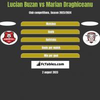Lucian Buzan vs Marian Draghiceanu h2h player stats
