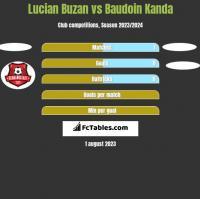 Lucian Buzan vs Baudoin Kanda h2h player stats