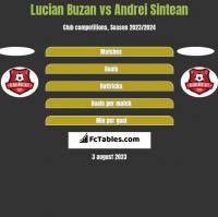 Lucian Buzan vs Andrei Sintean h2h player stats