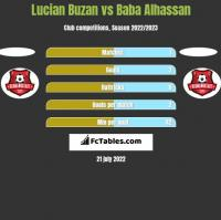 Lucian Buzan vs Baba Alhassan h2h player stats