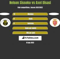 Nelson Sissoko vs Axel Disasi h2h player stats