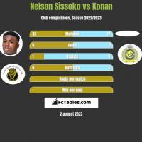 Nelson Sissoko vs Konan h2h player stats