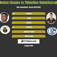 Nelson Sissoko vs Thimothee Kolodziejczak h2h player stats