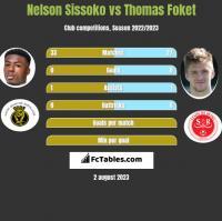 Nelson Sissoko vs Thomas Foket h2h player stats