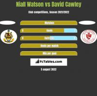 Niall Watson vs David Cawley h2h player stats