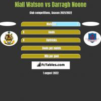 Niall Watson vs Darragh Noone h2h player stats