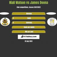 Niall Watson vs James Doona h2h player stats