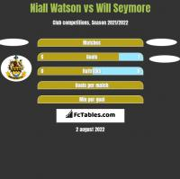 Niall Watson vs Will Seymore h2h player stats