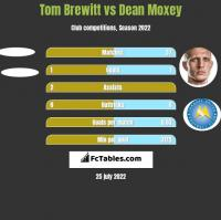 Tom Brewitt vs Dean Moxey h2h player stats