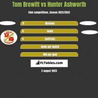 Tom Brewitt vs Hunter Ashworth h2h player stats