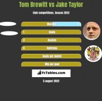 Tom Brewitt vs Jake Taylor h2h player stats