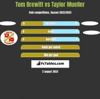Tom Brewitt vs Taylor Mueller h2h player stats