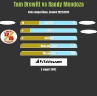 Tom Brewitt vs Randy Mendoza h2h player stats