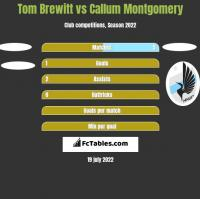 Tom Brewitt vs Callum Montgomery h2h player stats