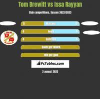 Tom Brewitt vs Issa Rayyan h2h player stats