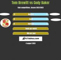Tom Brewitt vs Cody Baker h2h player stats
