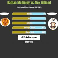 Nathan McGinley vs Alex Gilliead h2h player stats