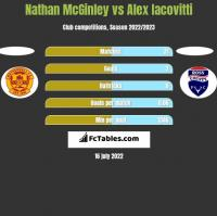 Nathan McGinley vs Alex Iacovitti h2h player stats
