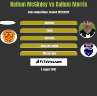 Nathan McGinley vs Callum Morris h2h player stats