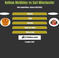 Nathan McGinley vs Carl Winchester h2h player stats