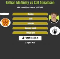 Nathan McGinley vs Coll Donaldson h2h player stats