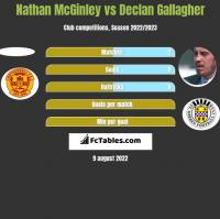 Nathan McGinley vs Declan Gallagher h2h player stats