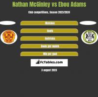 Nathan McGinley vs Ebou Adams h2h player stats