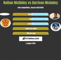 Nathan McGinley vs Harrison McGahey h2h player stats