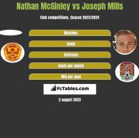 Nathan McGinley vs Joseph Mills h2h player stats