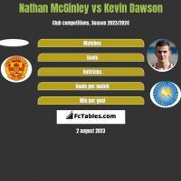 Nathan McGinley vs Kevin Dawson h2h player stats