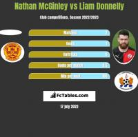 Nathan McGinley vs Liam Donnelly h2h player stats